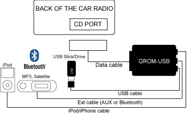 Grom USB interface diagram iPod iPhone USB Samsung Galaxy